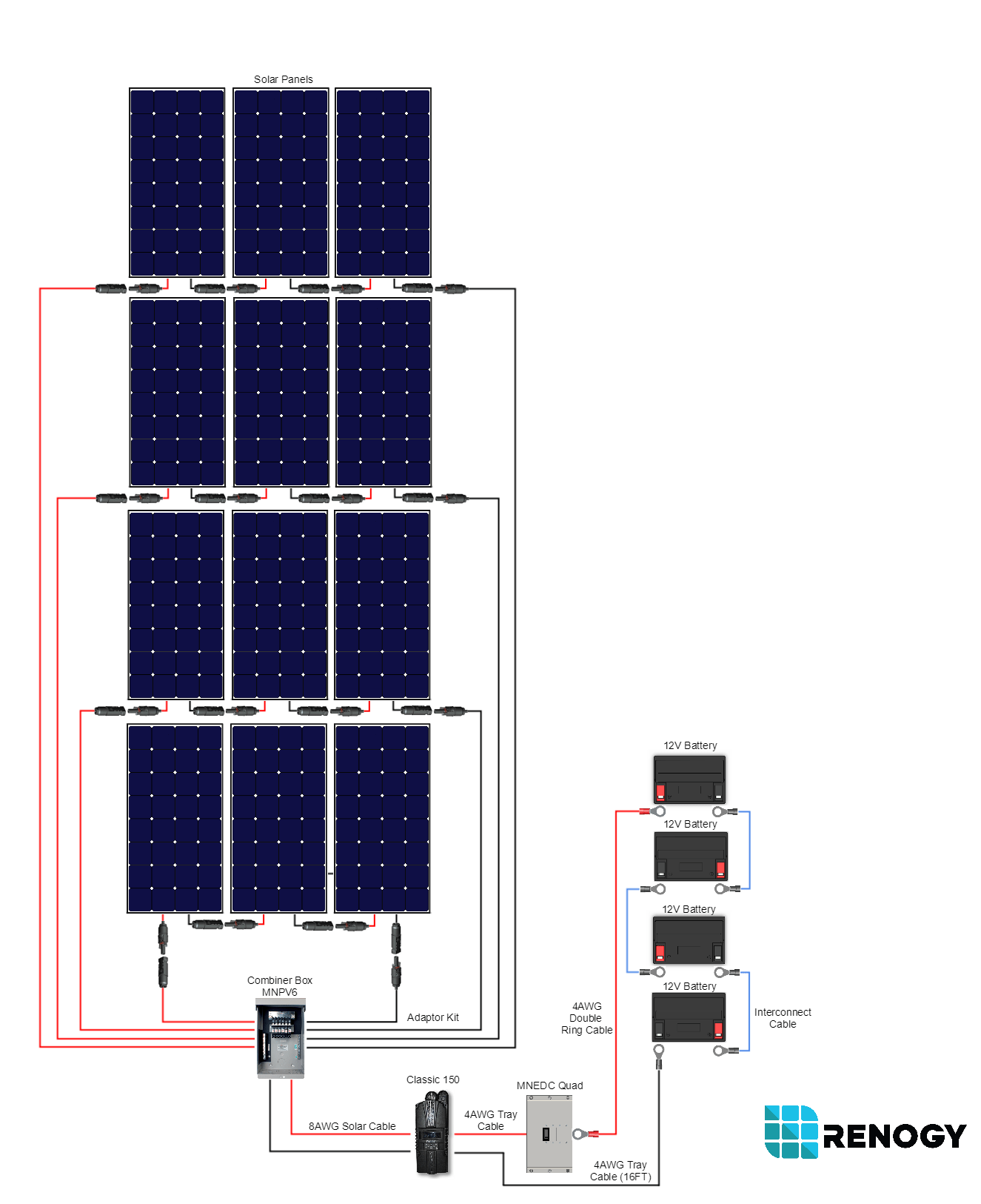 hight resolution of renogy 3600 watt 48 volt monocrystalline cabin kit renogy solar 123 jpg 24 volt solar power wiring diagram